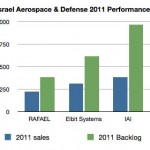 Israel&#8217;s TOP 3 Financial Reports Reflect Solid Defense Business for 2011
