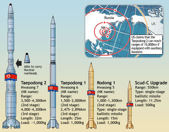 North Korea Likely To Postpone Rocket Launch - Defense Update ...